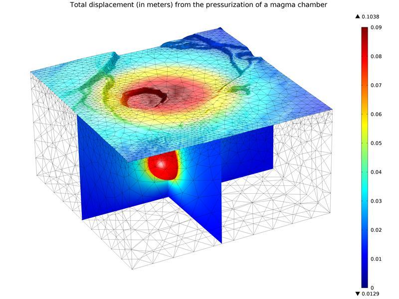 Modeling volcano deformation